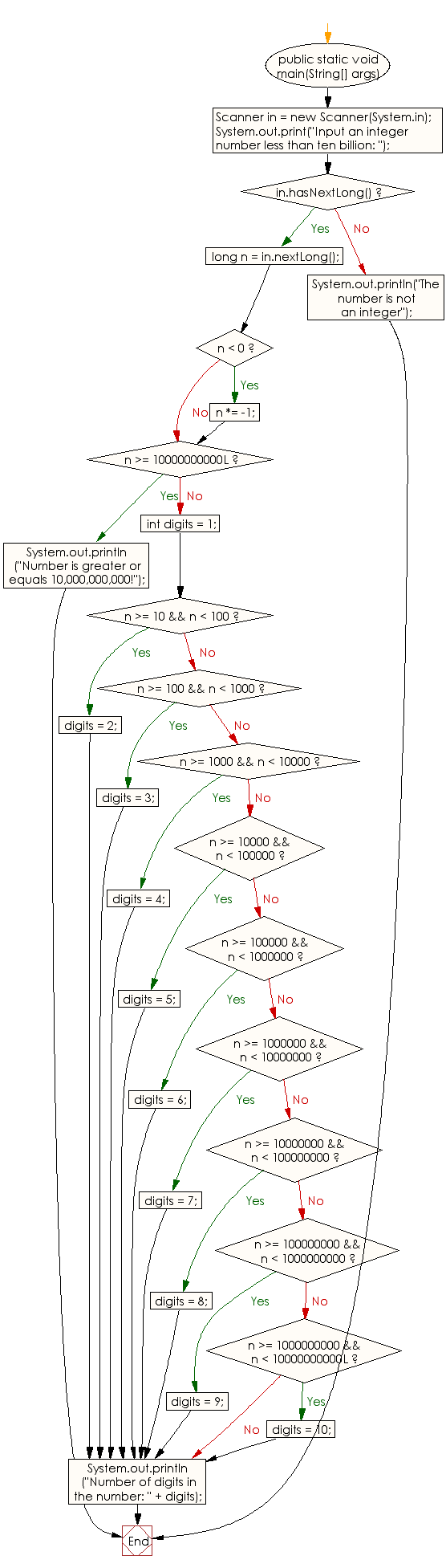 Flowchart: Java Conditional Statement Exercises - Reads an positive integer and count the number of digits