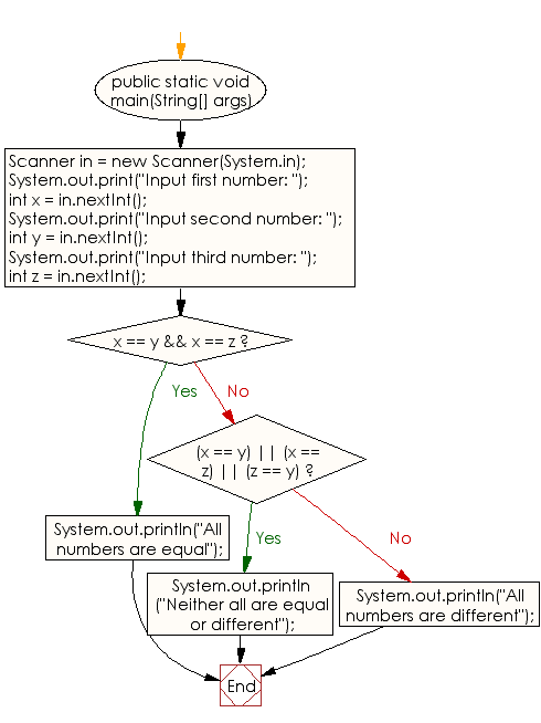 Flowchart: Java Conditional Statement Exercises - Accepts three numbers and prints