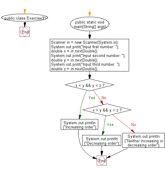 Flowchart: Java Conditional Statement Exercises - Accepts three numbers from the user and prints