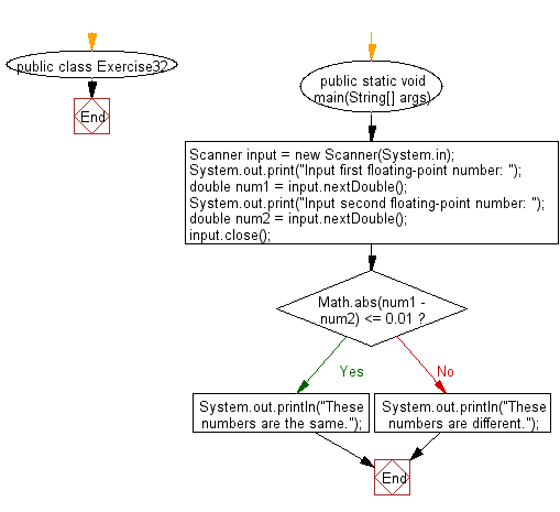 Flowchart: Java Conditional Statement Exercises - Accepts two floatingpoint numbers and checks whether they are the same up to two decimal places