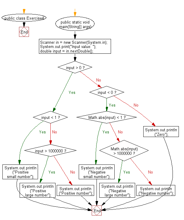 Flowchart: Java Conditional Statement Exercises - Print a floating-point number in a specified format