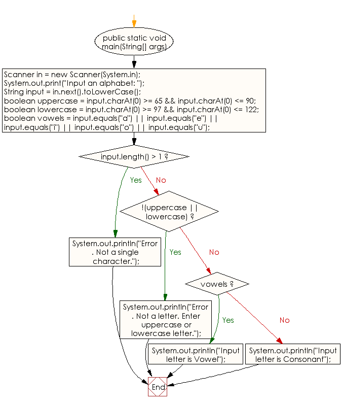 Flowchart: Java Conditional Statement Exercises - Find Vowel or Consonant