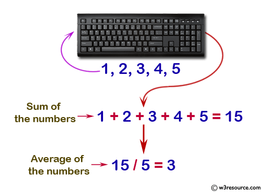 Java conditional statement Exercises: Input 5 numbers from keyboard and find their sum and average
