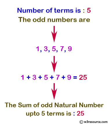 Java conditional statement Exercises: Display the n terms of odd natural number and their sum