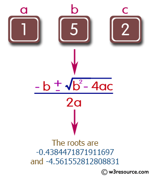 Java exercises: Solve quadratic equations - w3resource