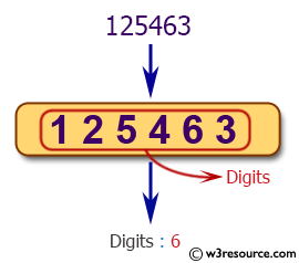 Java conditional statement Exercises: Reads an positive integer and count the number of digits