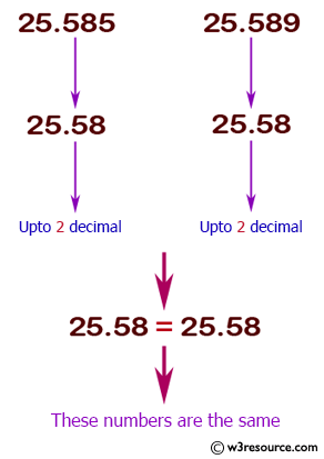 Java conditional statement Exercises: Accepts two floatingpoint numbers and checks whether they are the same up to two decimal places