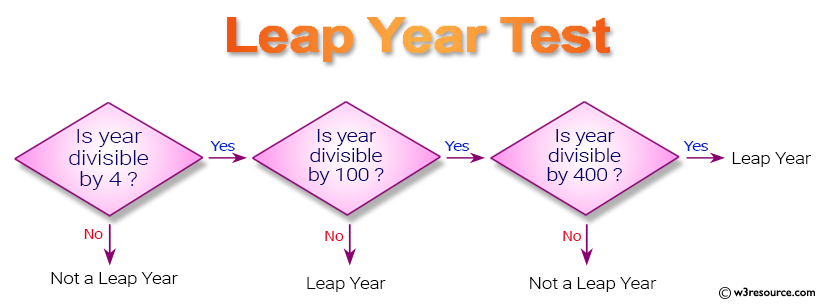 Java conditional statement Exercises: Test a year is a leap year or not