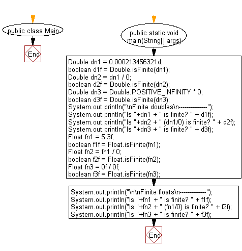 Flowchart: Java Data Type Exercises - Test whether a given double/float value is a finite floating-point value or not