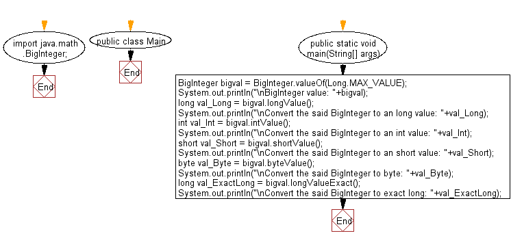 Flowchart: Java Data Type Exercises - Extract the primitive type value from a given BigInteger value