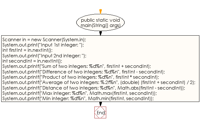 Flowchart: Java Data Type Exercises - Print the sum, difference,  product, average, distance, maximum and minimum