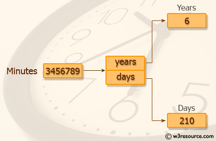 Java datatype Exercises: Print the number of years and days from minutes