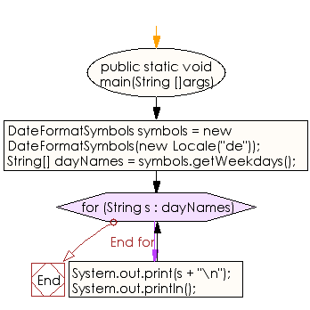 Flowchart: Java DateTime, Calendar Exercises - Get localized day-in-week name