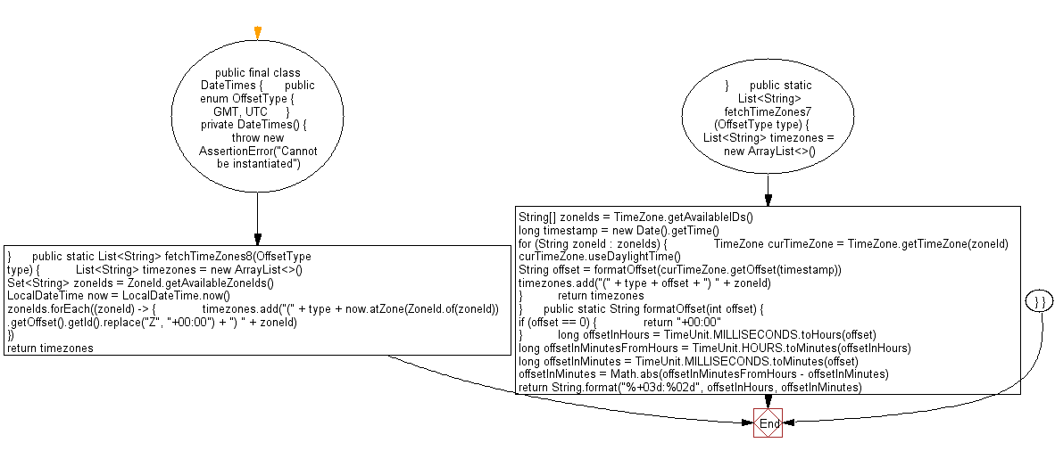 Flowchart: Java DateTime, Calendar Exercises - Display all the available time zones with UTC and GMT.