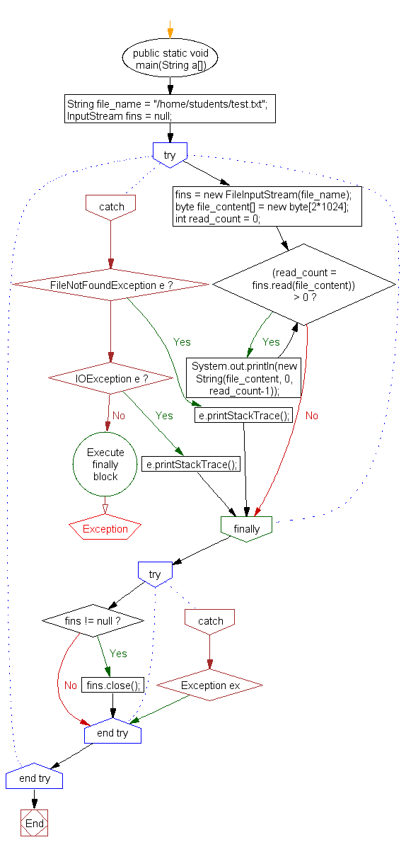 Flowchart: Read contents from a file into byte array