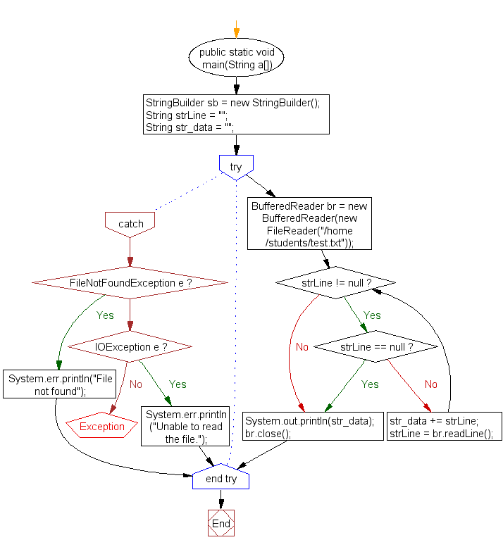 Flowchart: Read a file line by line and store it into a variable
