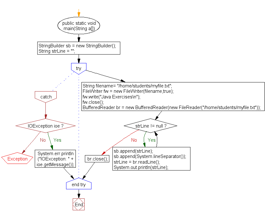 Flowchart: Append text to an existing file