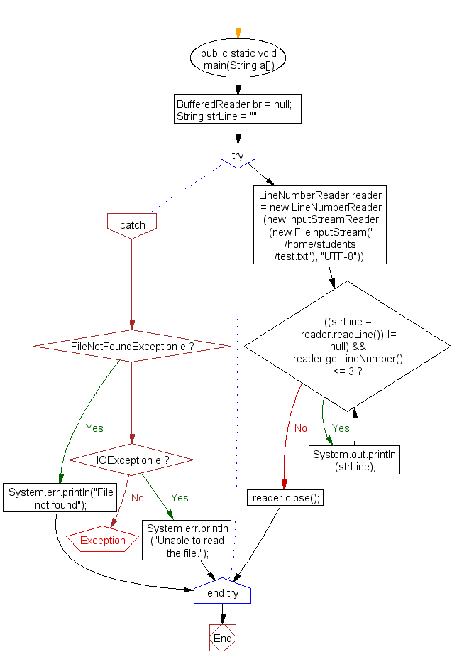 Flowchart: Read first 3 lines from a file
