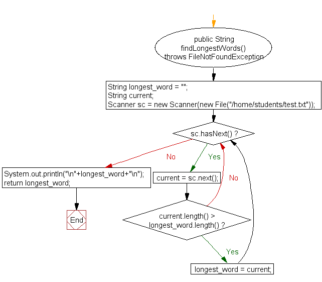 Flowchart: Find the longest word in a text file