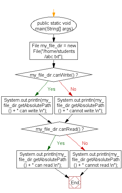 Flowchart: Check if a file or directory has read and write permission