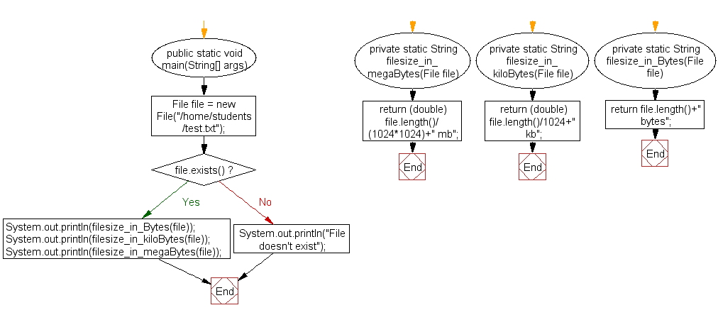 Flowchart: Get file size in bytes, kb, mb