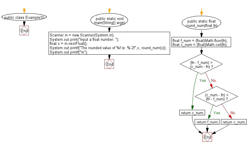 Flowchart: Accept a float value of number and return a rounded float value.