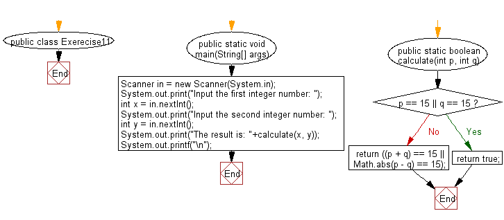 Flowchart: Accept two integers and return true if the either one is 15 or if their sum or difference is 15.