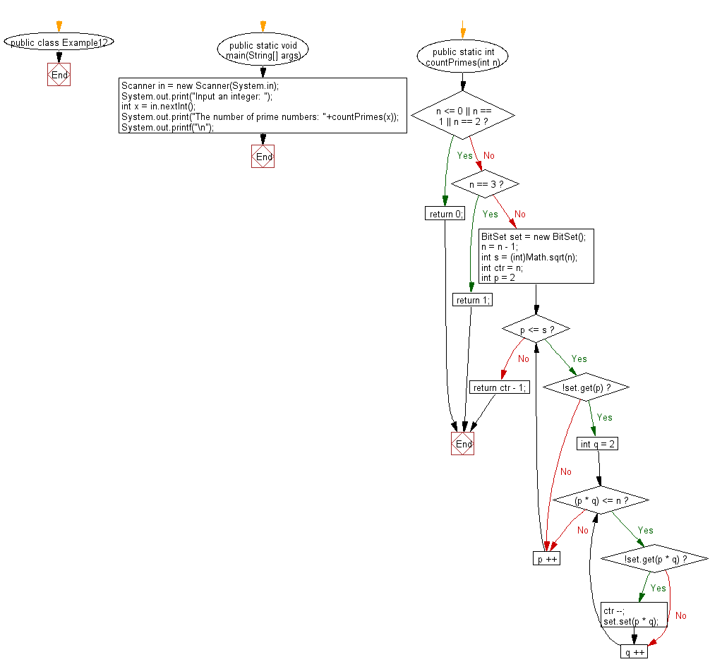 Flowchart: Count the number of prime numbers less than a given positive number.