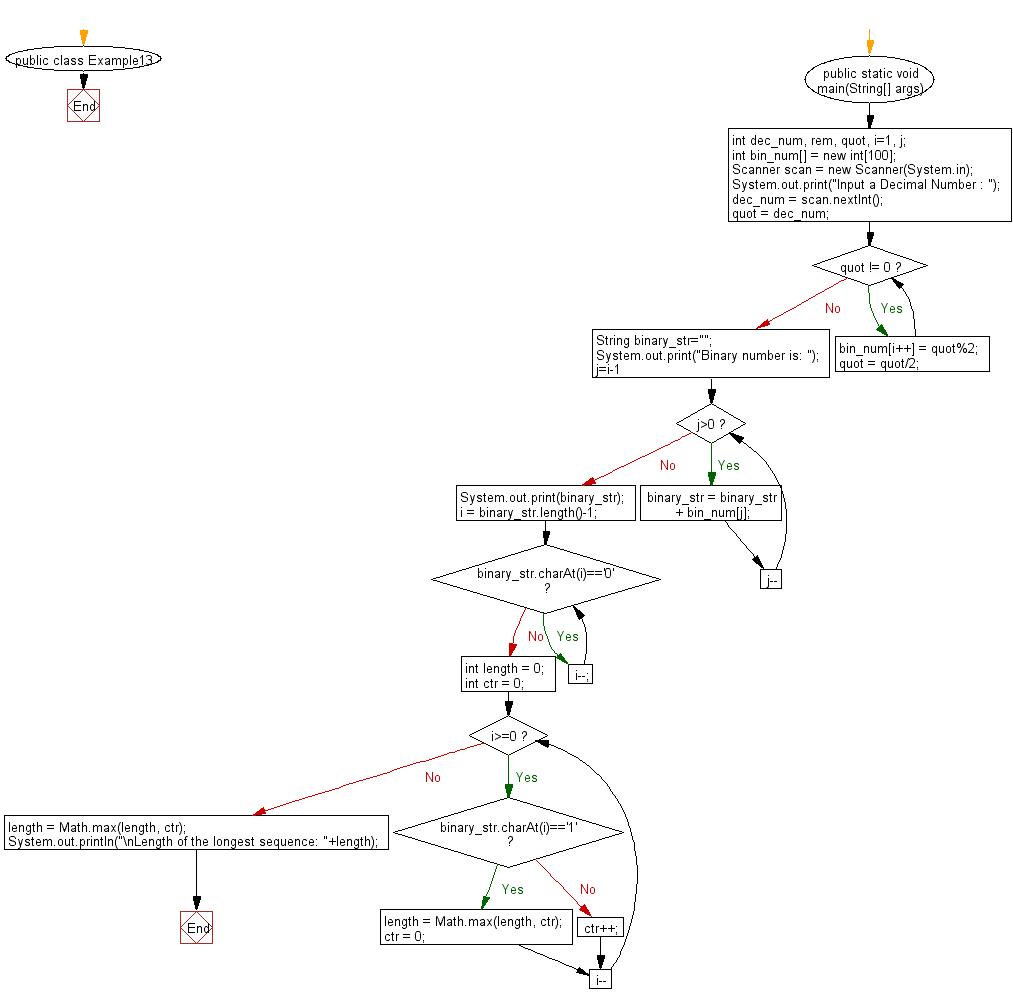 Flowchart: Find the length of the longest sequence of zeros in binary representation of an integer.