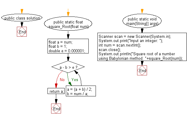 Flowchart: Find the square root of a number using Babylonian method.