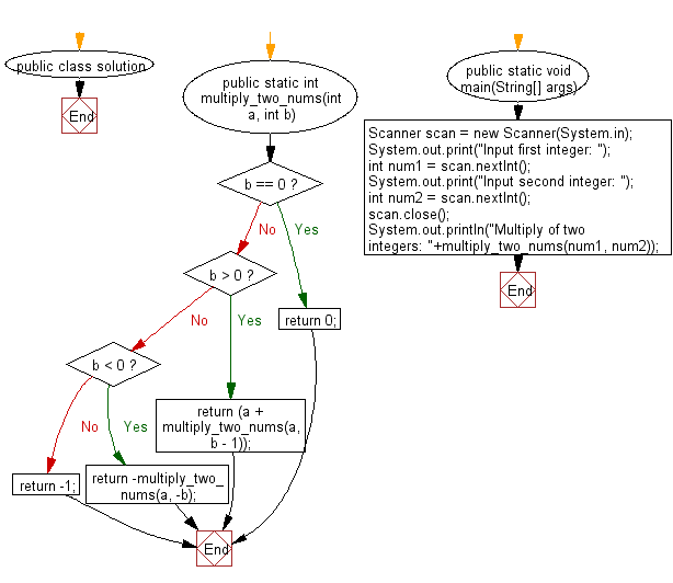 Flowchart: Multiply two integers without using multiplication, division, bitwise operators, and loops.