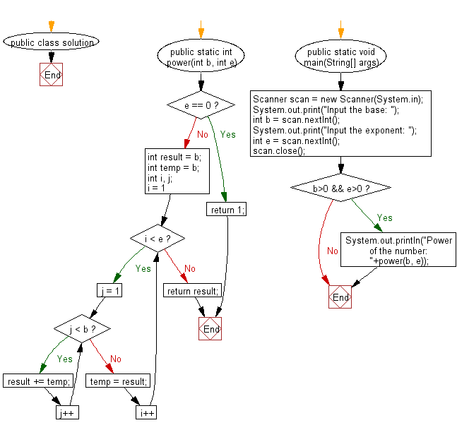 Flowchart: Calculate power of a number without using multiplication and division operators.