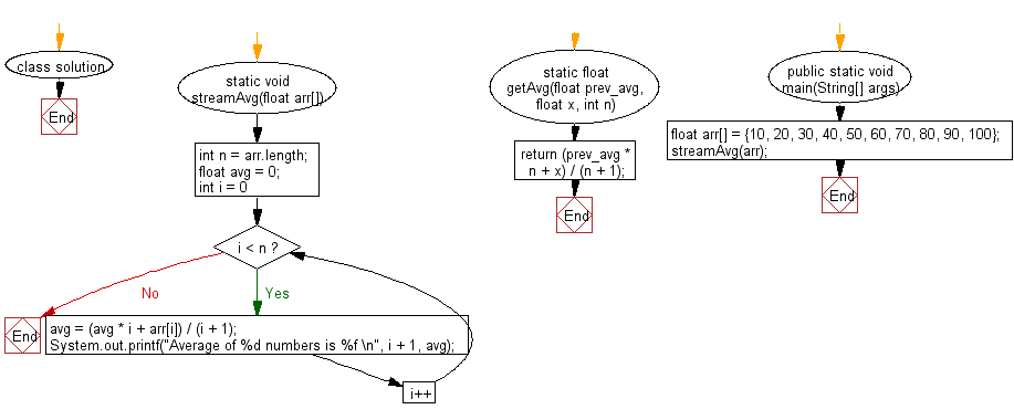 Flowchart: Calculate and print average of the stream of given numbers.