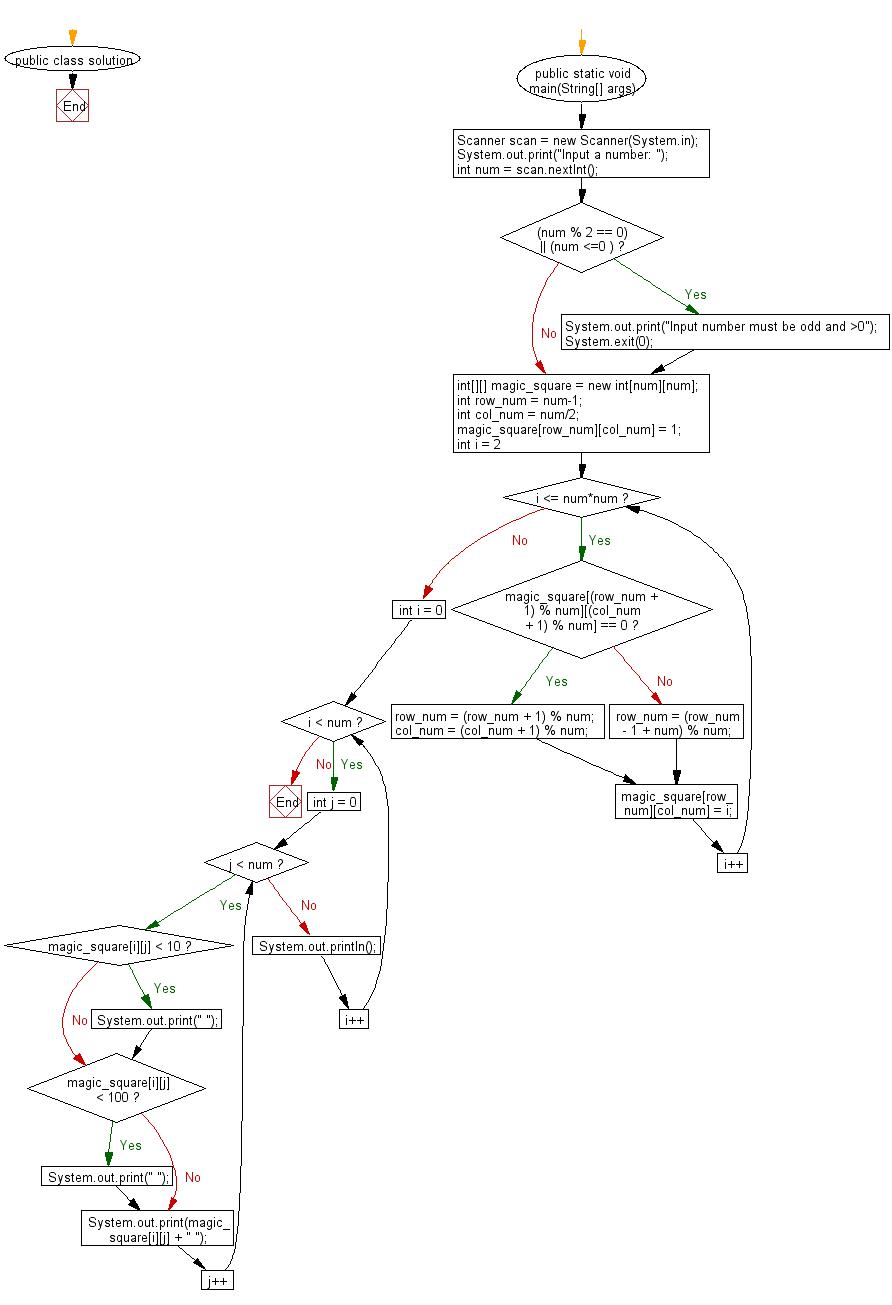 Flowchart: Generate a magic square of order n.