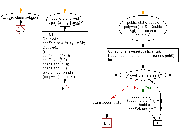 Flowchart: Compute the result from the innermost brackets.