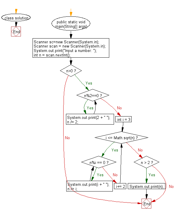 Flowchart: Print all prime factors of a given number.