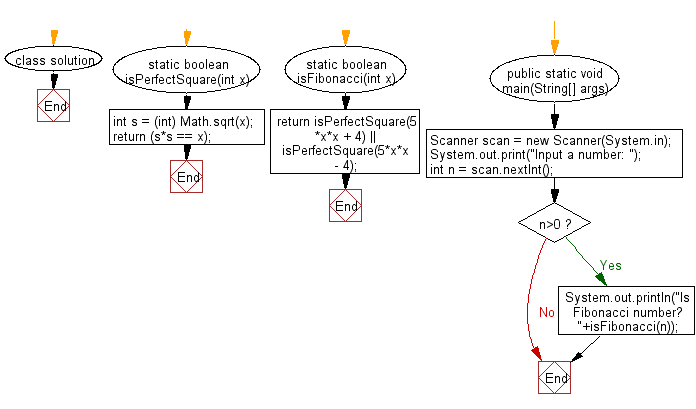 Flowchart: Check if a given number is Fibonacci number or not.