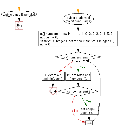 Flowchart: Count the absolute distinct value in an array.