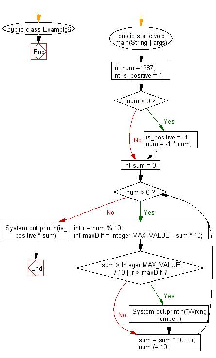 Flowchart: Reverse an integer number.
