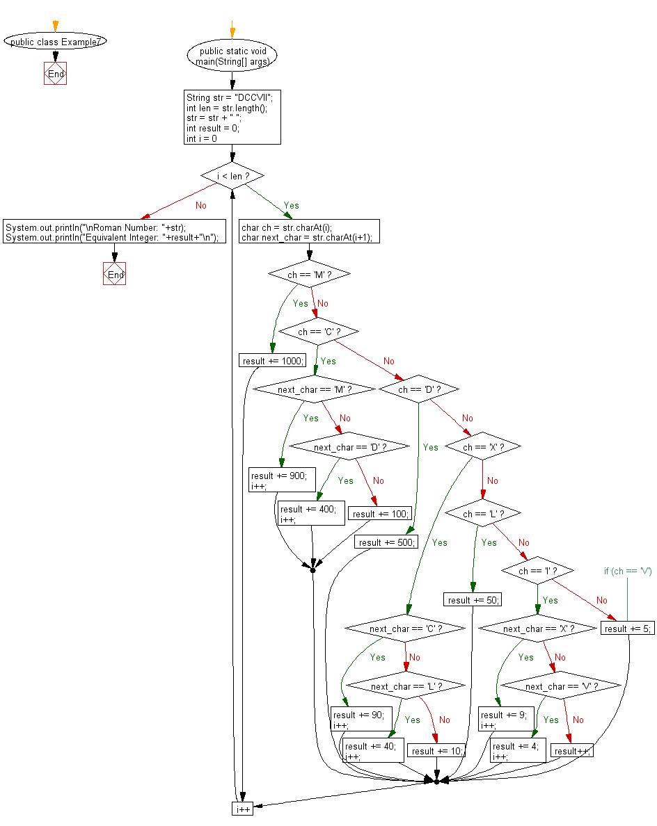 Flowchart: Convert Roman number to an integer number.