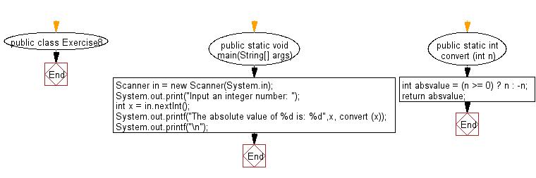 Flowchart: Convert an integer value to absolute value.
