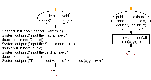 Flowchart: Find the smallest number among three numbers