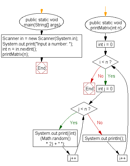 Flowchart: Displays an n-by-n matrix