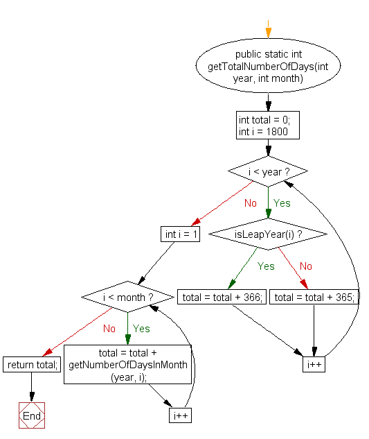 Flowchart: Display the current date and time