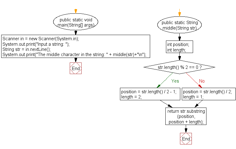 Flowchart: Display the middle character of a string