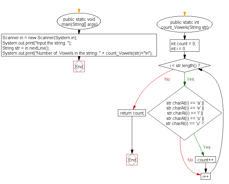 Flowchart: Count all vowels in a string
