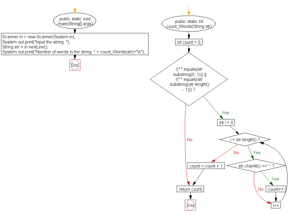 Flowchart: Count all words in a string