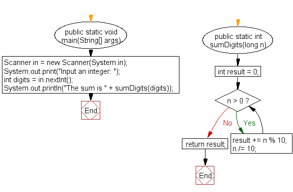 Flowchart: Compute the sum of the digits in an integer
