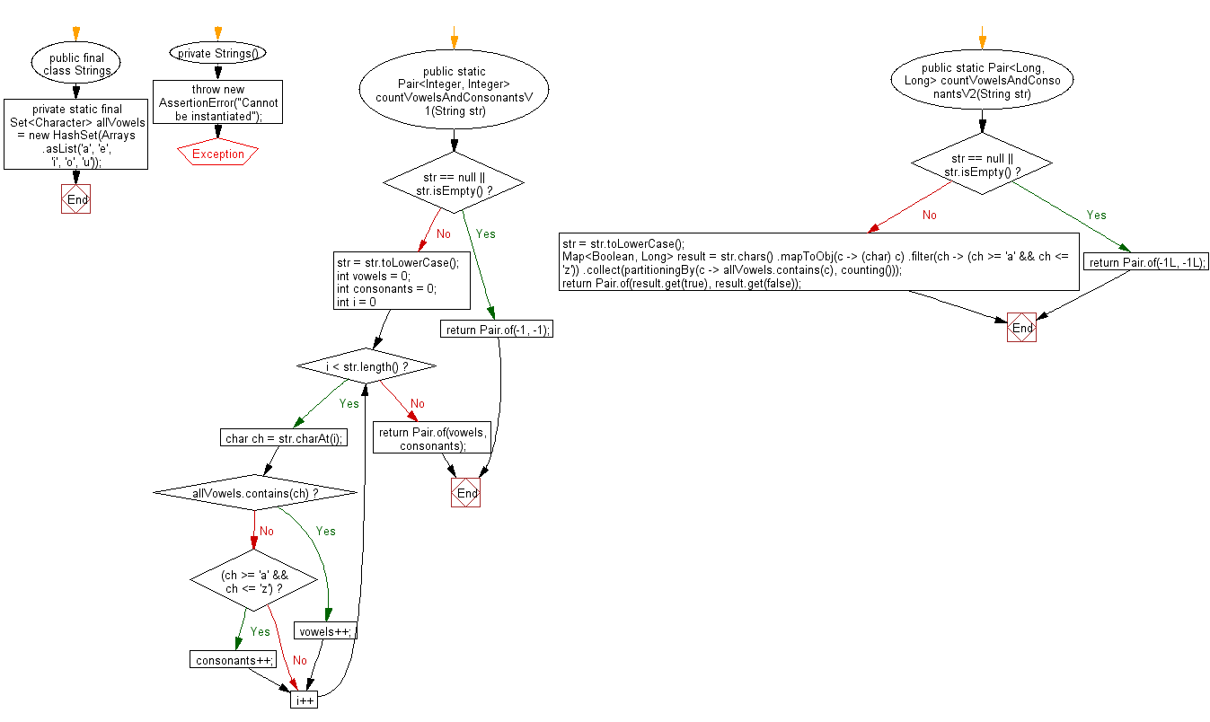 Flowchart: Java Method Exercises - Count all vowels and Consonants in a string