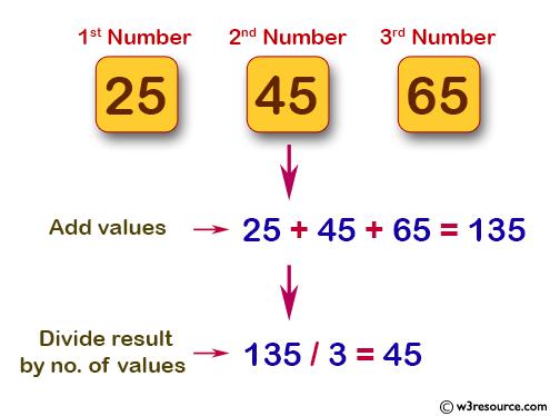 Java Method Exercises: Compute the average of three numbers